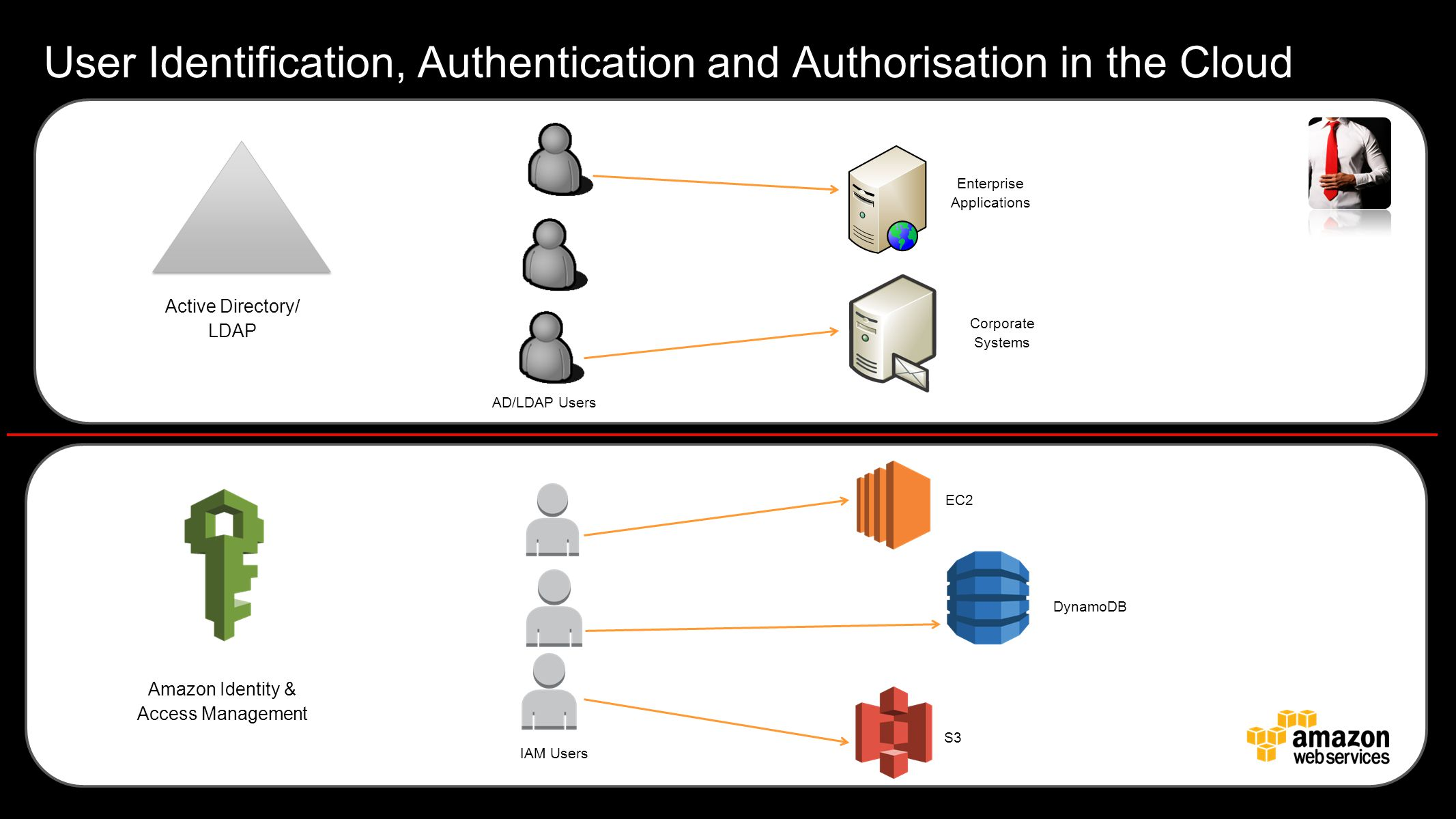 User Identification, Authentication and Authorisation in the Cloud
