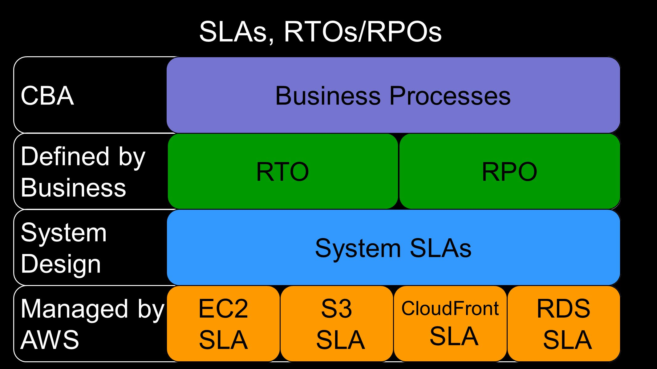 SLAs, RTOs/RPOs CBA Business Processes Defined by Business RTO RPO