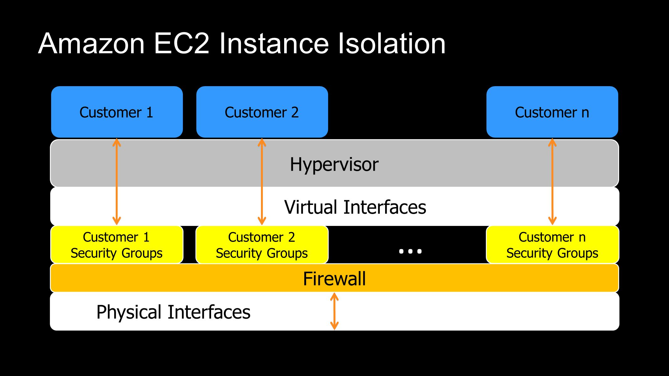 Amazon EC2 Instance Isolation