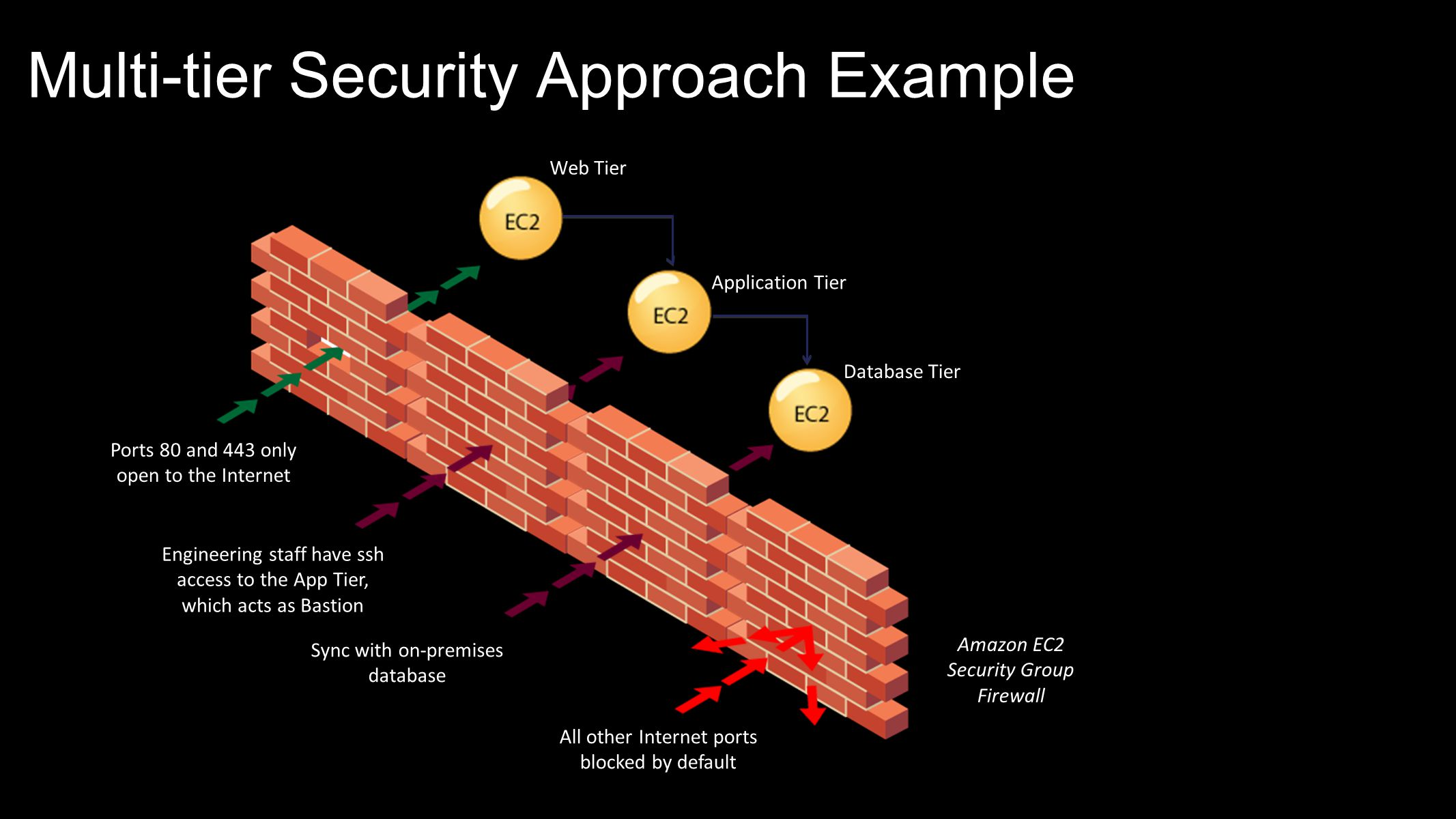 Multi-tier Security Approach Example