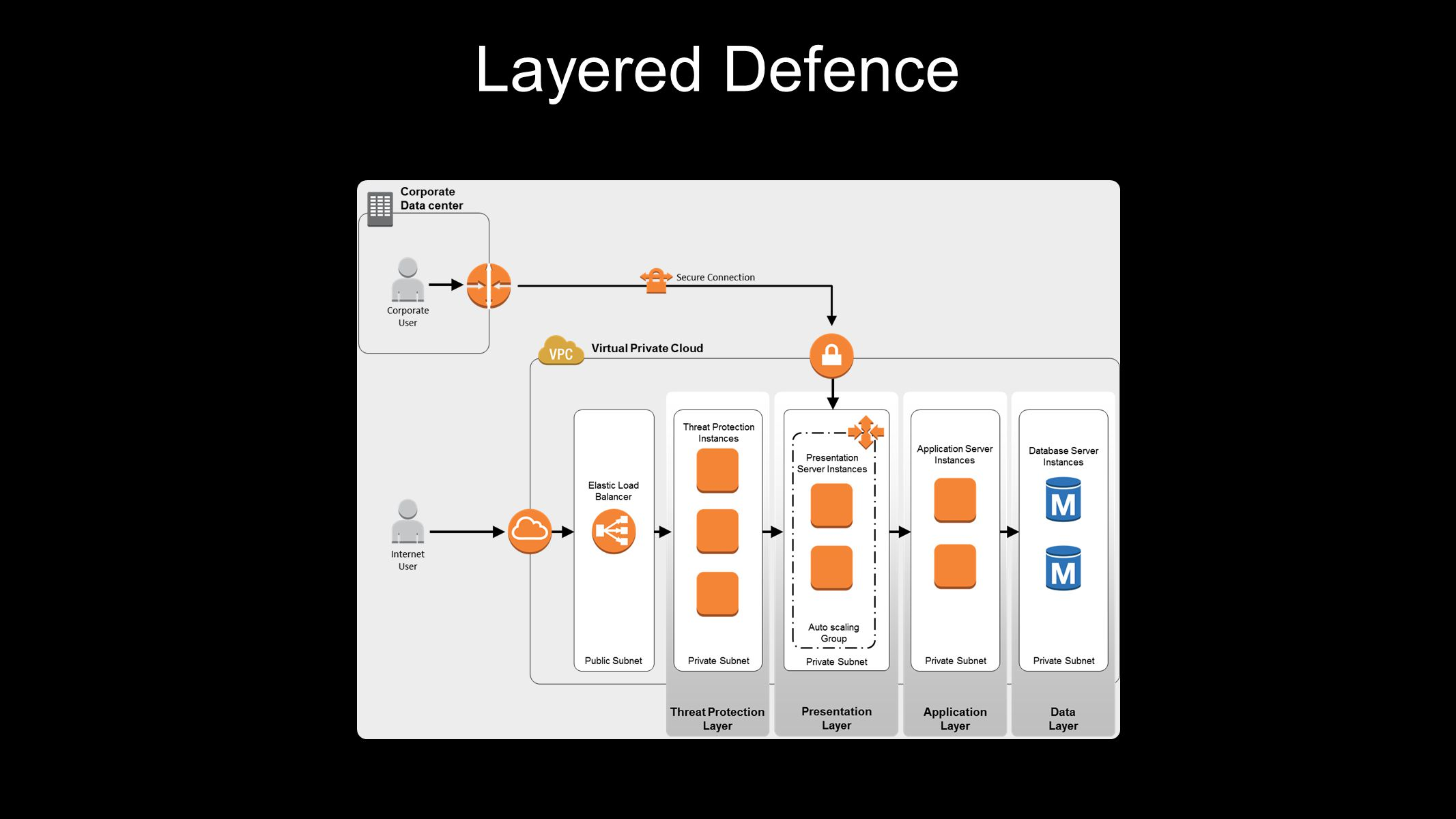 Layered Defence