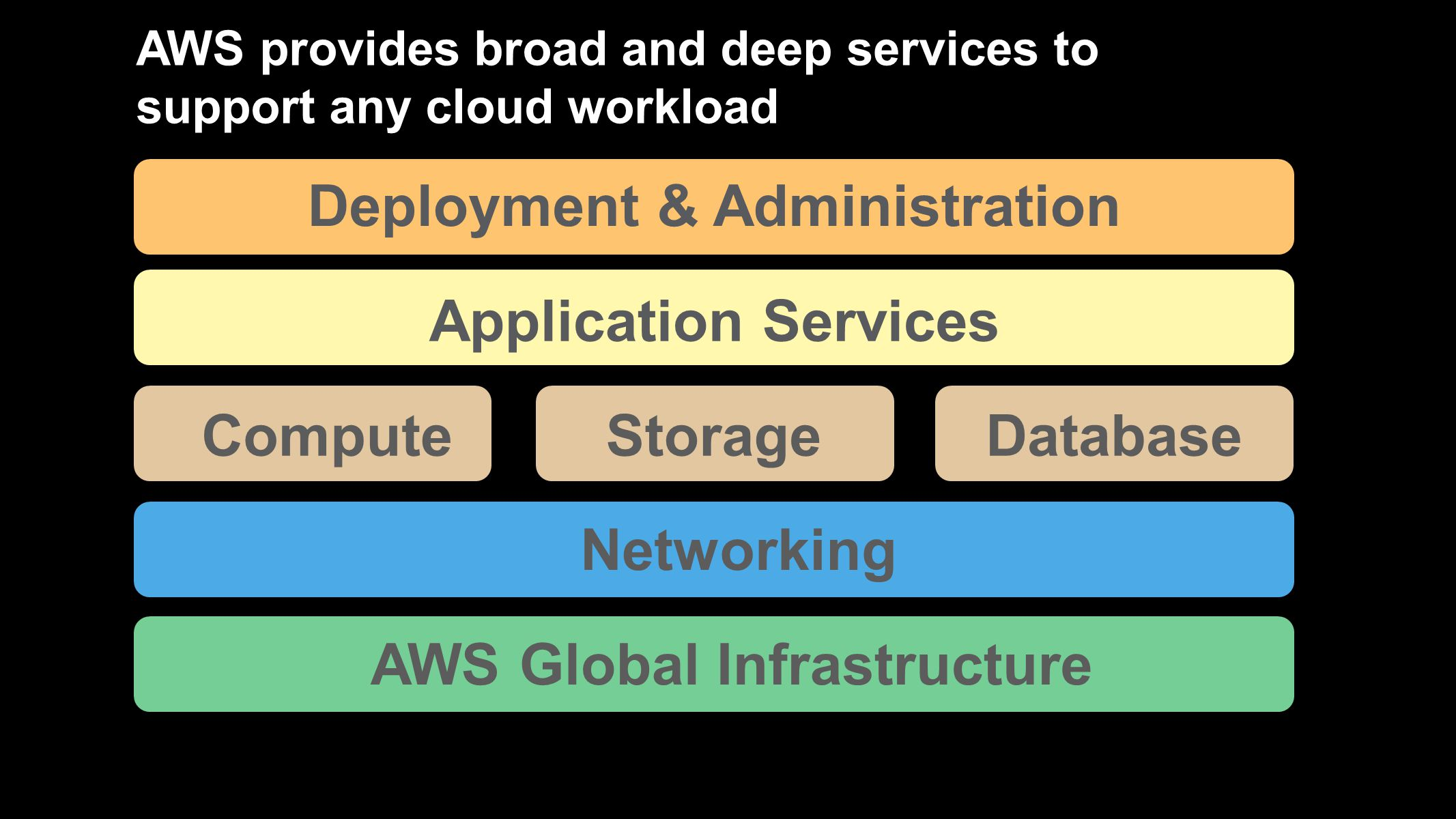 Deployment & Administration AWS Global Infrastructure