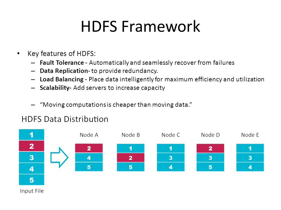 HDFS Framework Key features of HDFS: