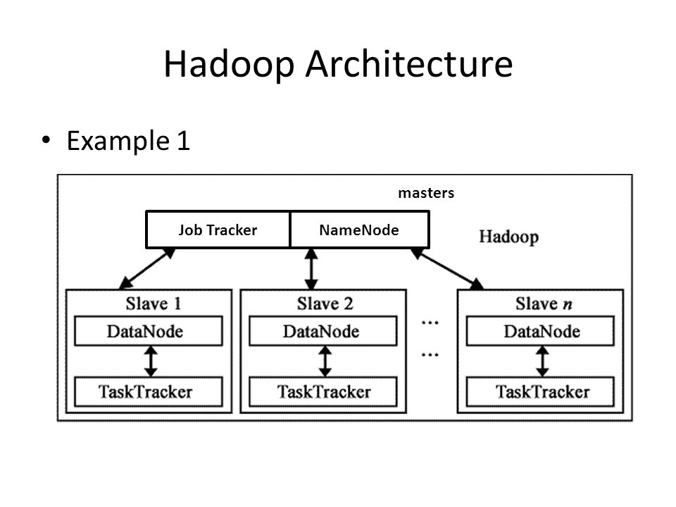 Hadoop Architecture Example 1 masters Job Tracker NameNode