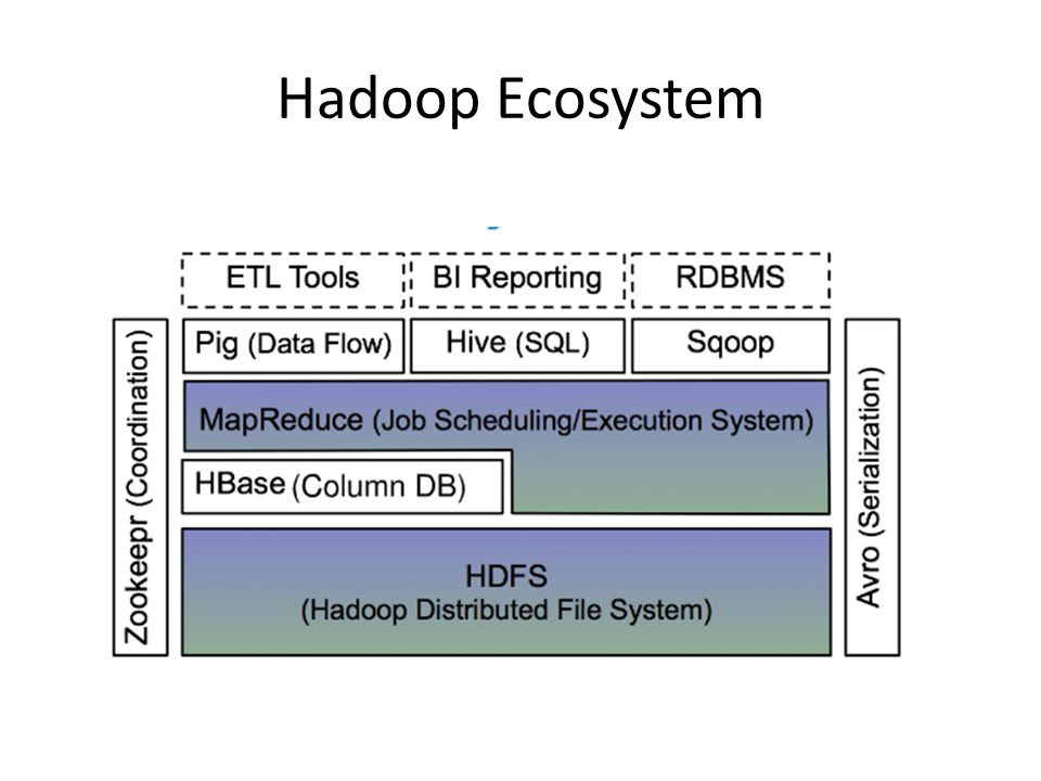 Hadoop Ecosystem