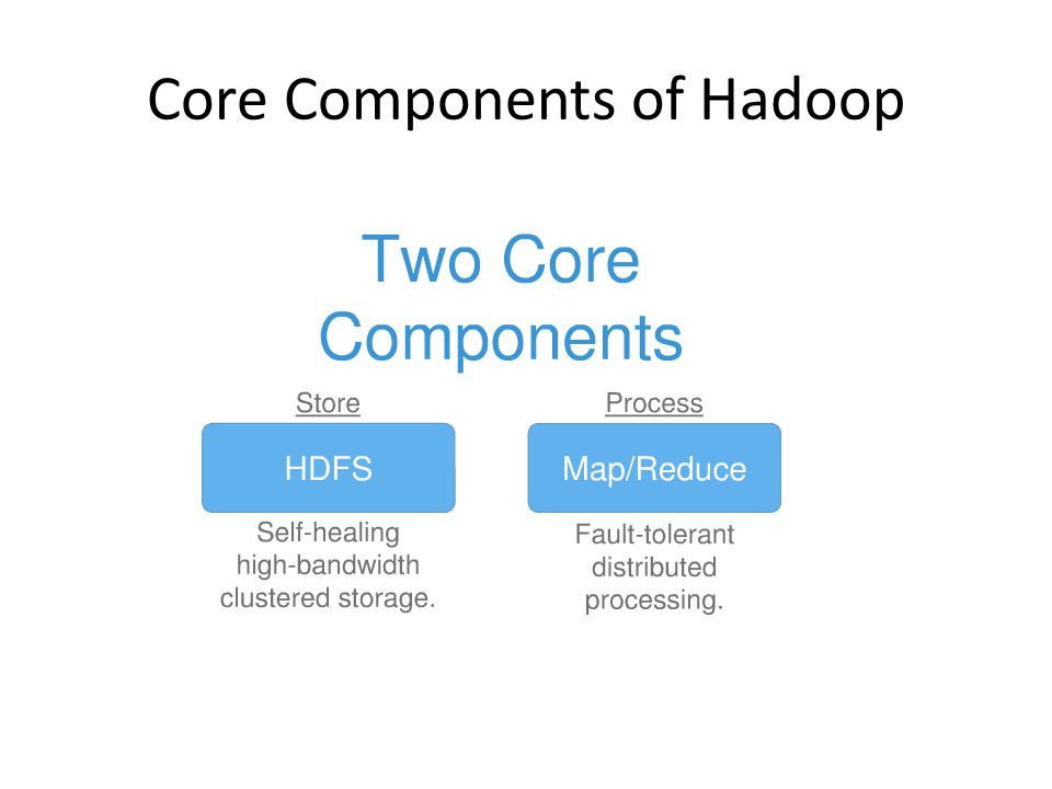 Core Components of Hadoop