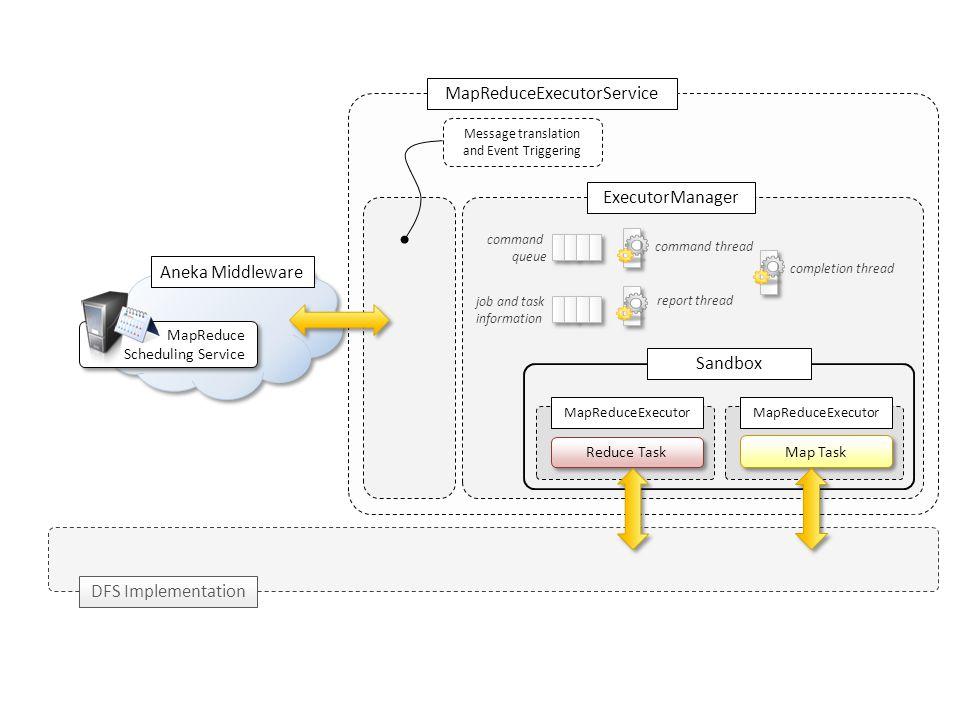 MapReduceExecutorService