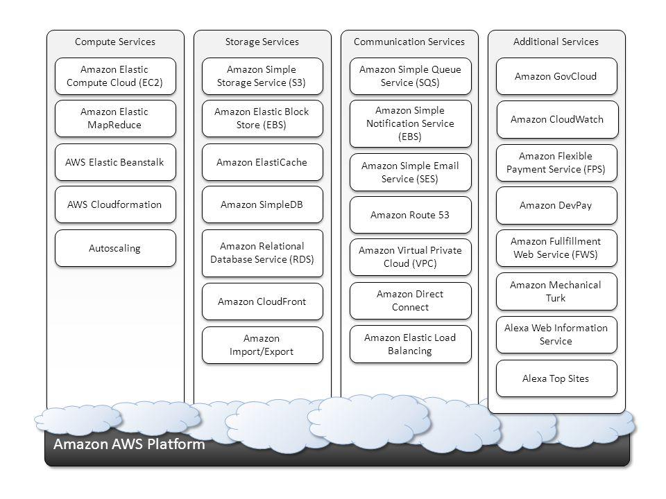 Amazon AWS Platform Communication Services