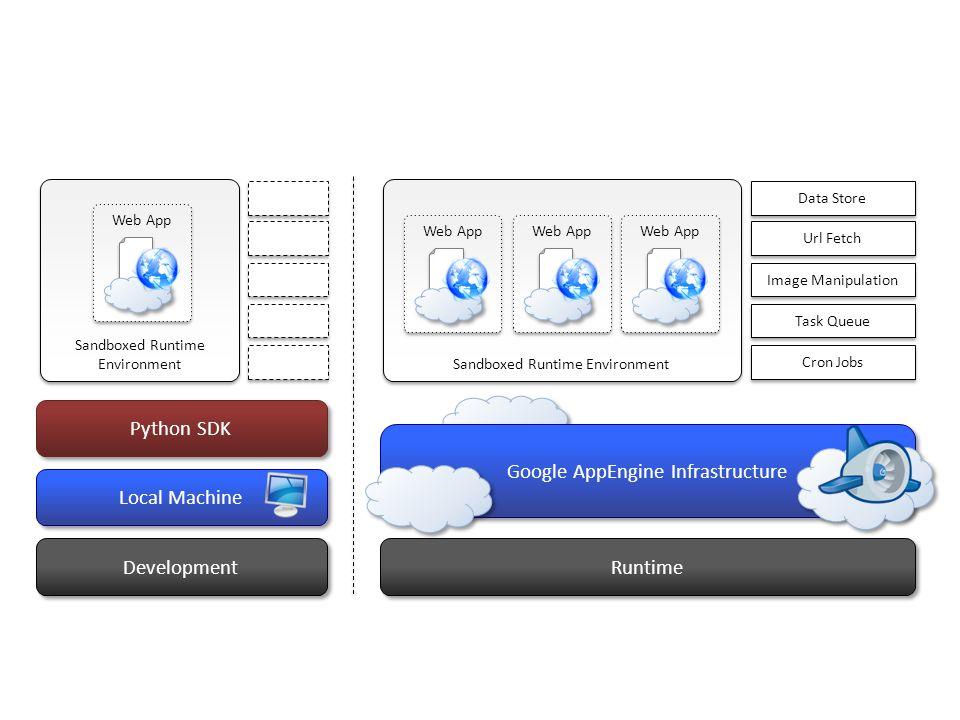 Google AppEngine Infrastructure