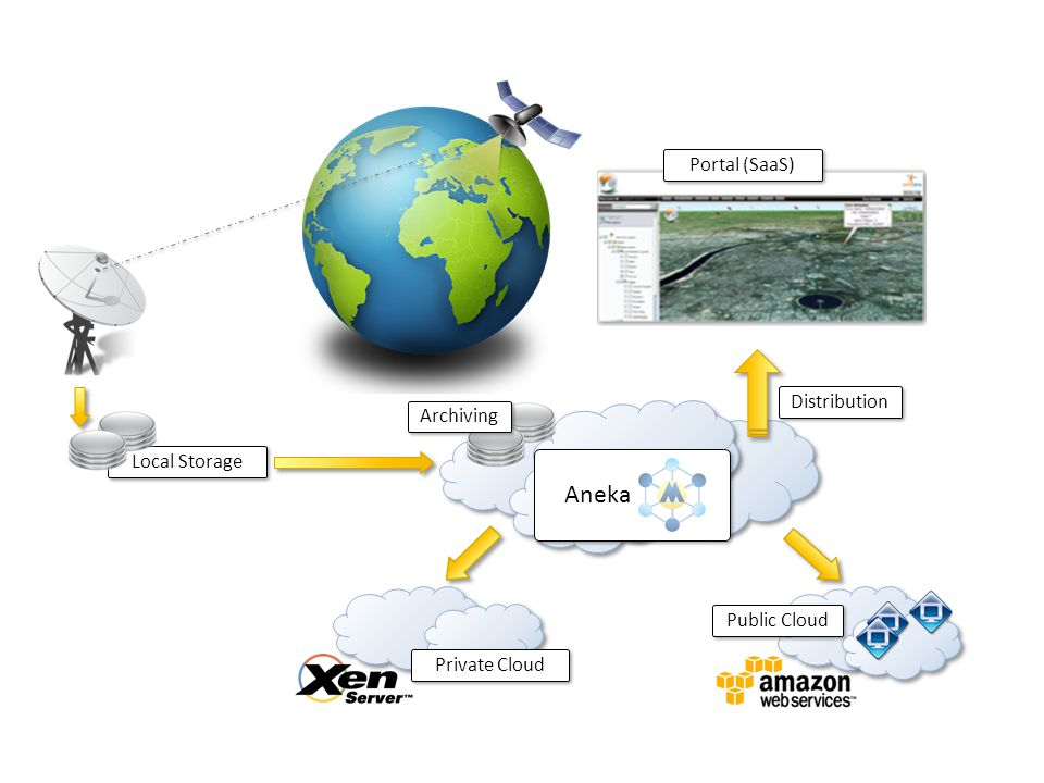 Aneka Portal (SaaS) Distribution Archiving Local Storage Public Cloud