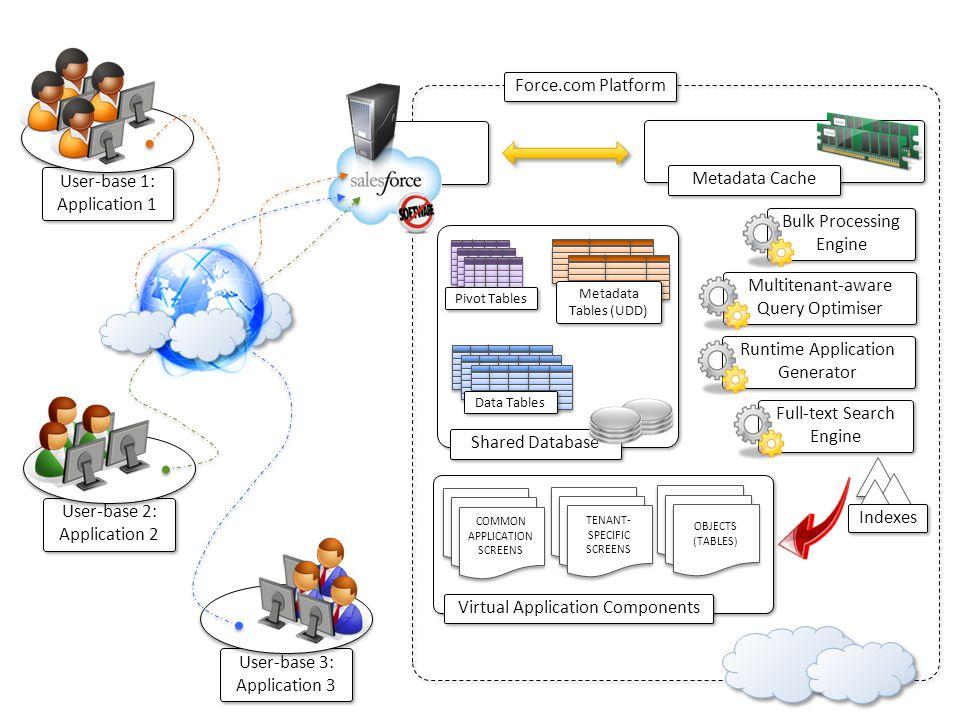 Bulk Processing Engine