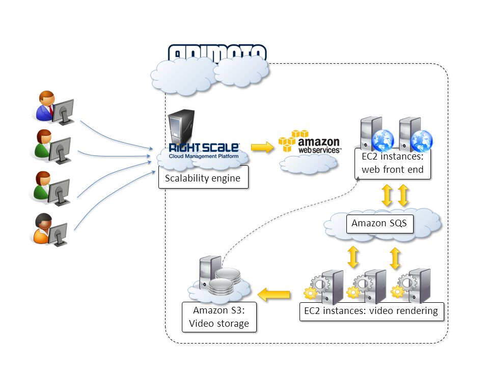 EC2 instances: video rendering