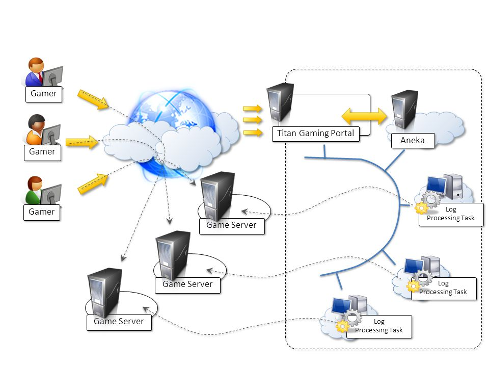 Gamer Titan Gaming Portal Game Server Aneka Log Processing Task