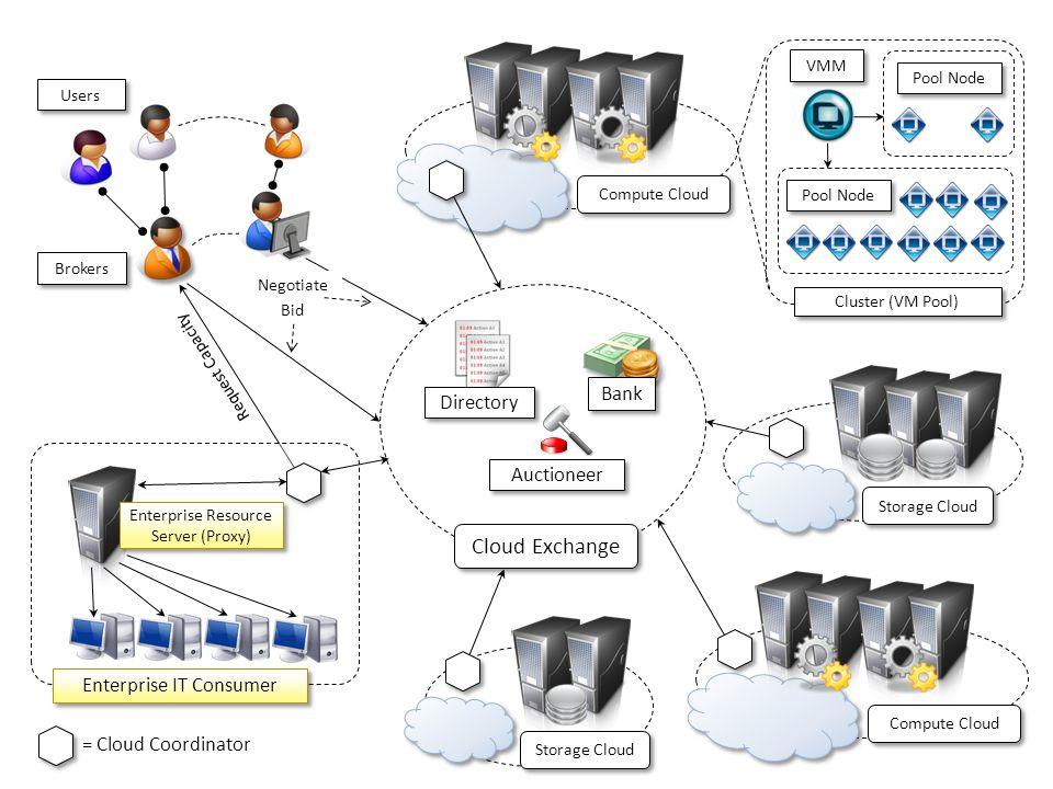Cloud Exchange Bank Directory Auctioneer Enterprise IT Consumer