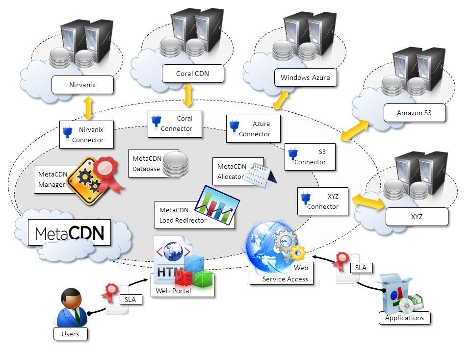Coral CDN Windows Azure Nirvanix Amazon S3 XYZ Web Service Access