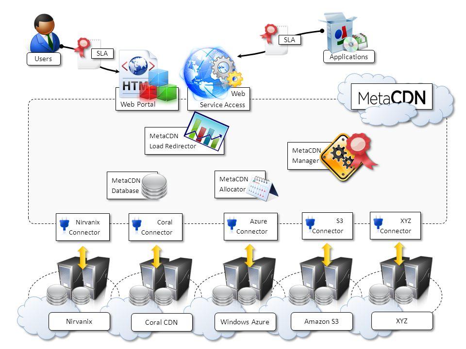 XYZ Nirvanix Coral CDN Windows Azure Amazon S3 Web Service Access