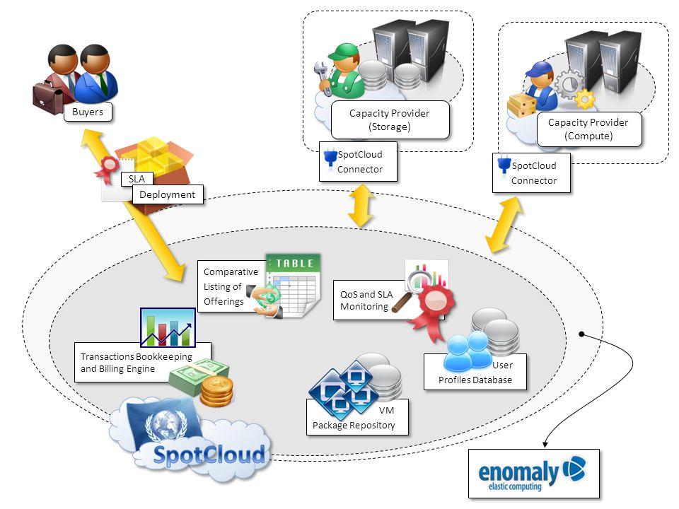SpotCloud Buyers Capacity Provider (Storage)