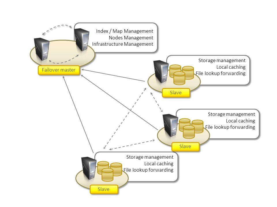 Index / Map Management Nodes Management. Infrastructure Management. Failover master. Storage management.