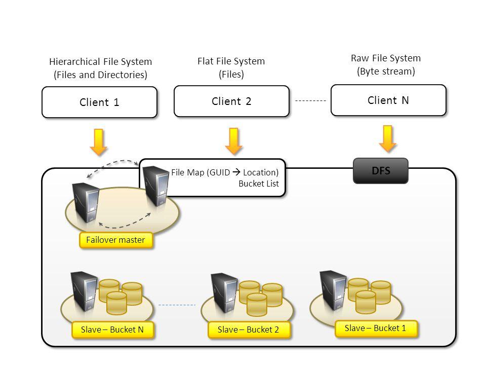Client N Client 1 Client 2 DFS Raw File System