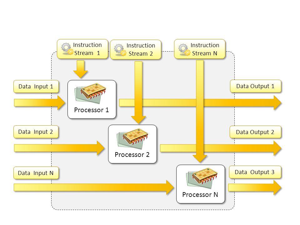 Processor 1 Processor 2 Processor N Instruction Stream 1 Stream 2