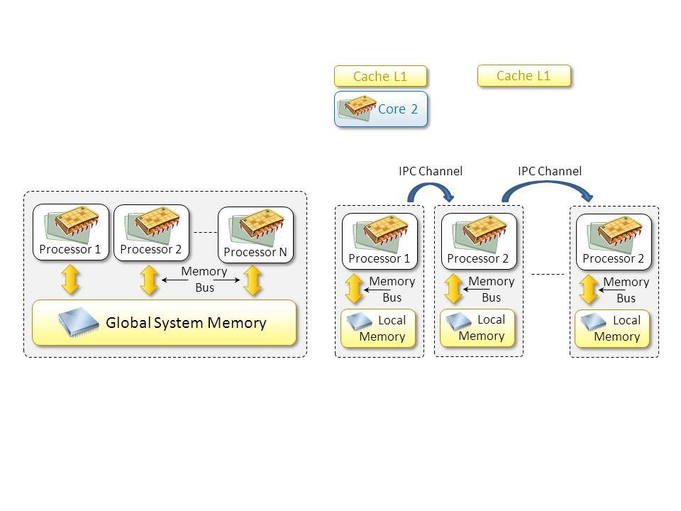 Global System Memory Cache L1 Cache L1 Core 2 IPC Channel Processor 1
