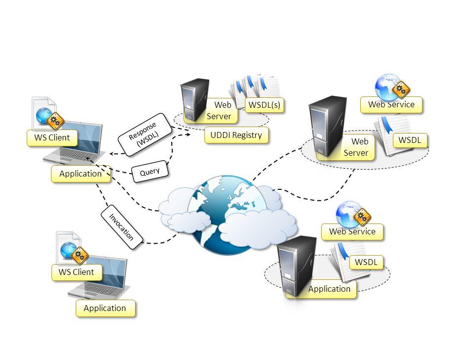 Web WSDL(s) Web Service Server UDDI Registry WS Client WSDL