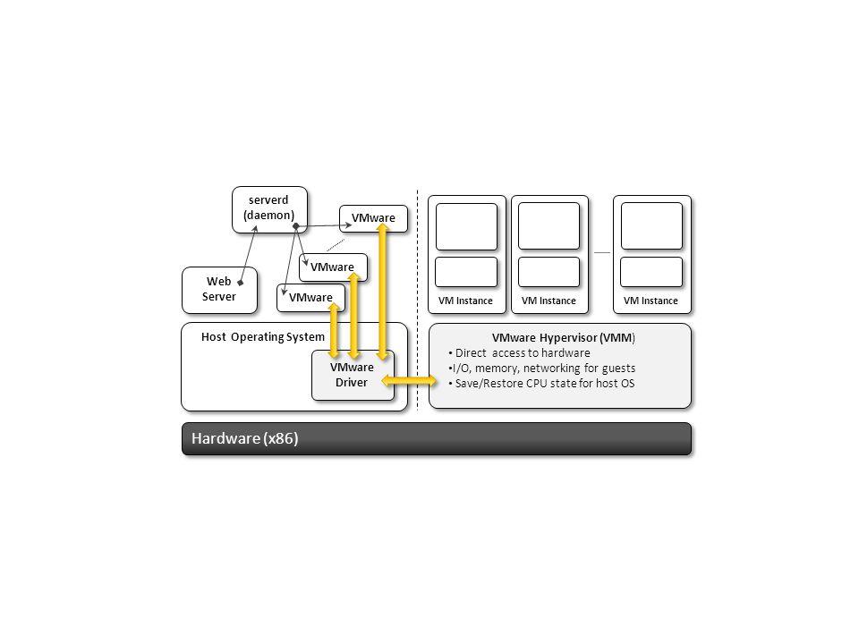 VMware Hypervisor (VMM)