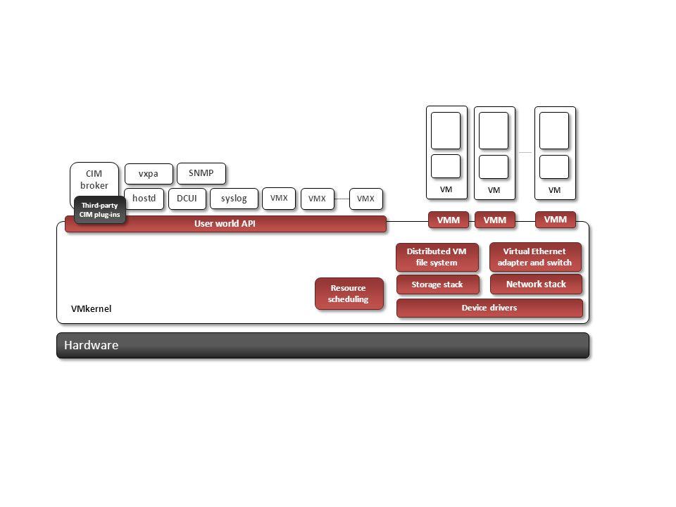 Hardware VMkernel hostd CIM broker User world API Resource scheduling