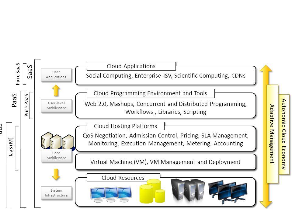 SaaS PaaS IaaS Cloud Applications