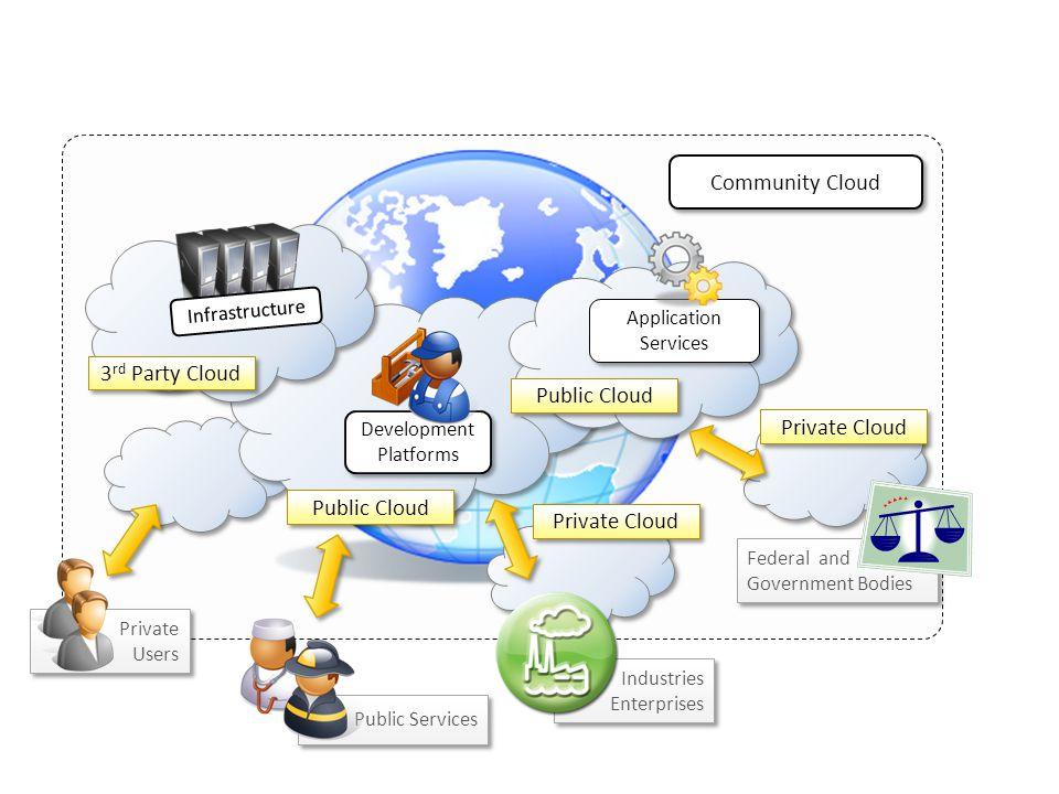 Community Cloud 3rd Party Cloud Private Cloud Public Cloud