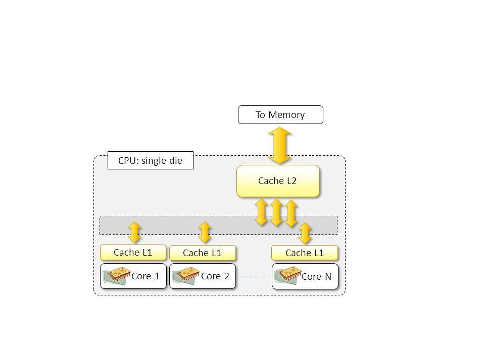 CPU: single die Core 1 Core 2 Core N Cache L1 Cache L2 To Memory