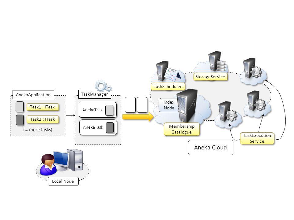 Aneka Cloud StorageService TaskScheduler AnekaApplication TaskManager
