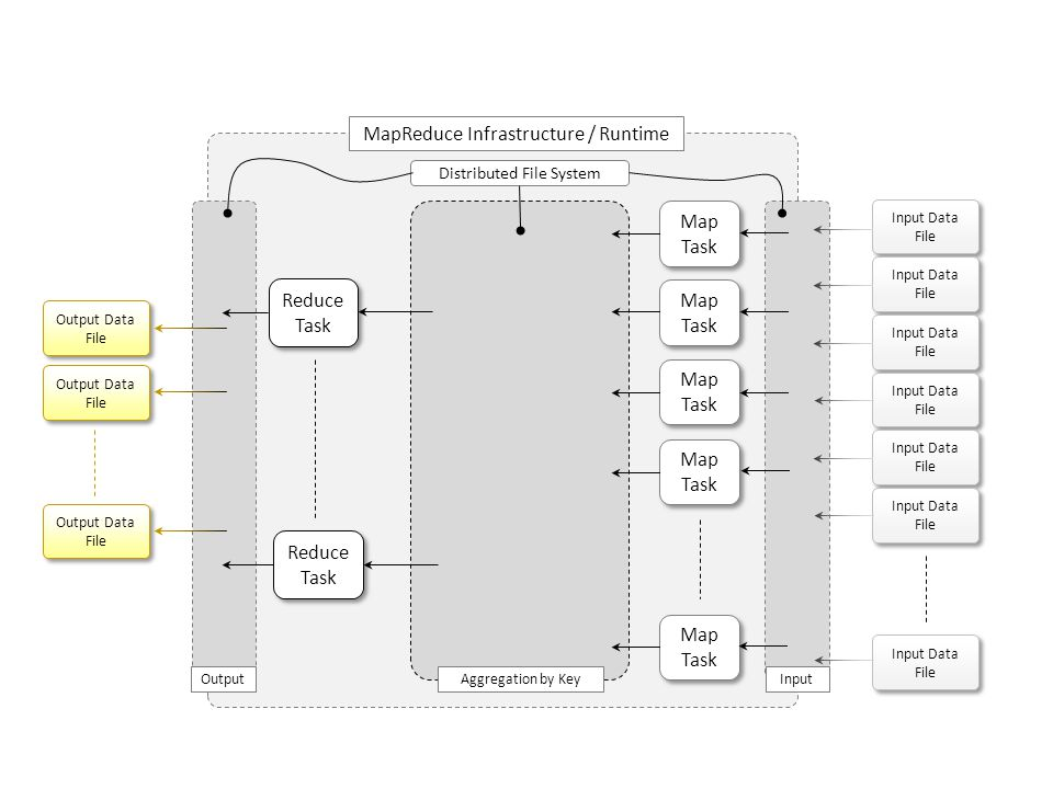 MapReduce Infrastructure / Runtime
