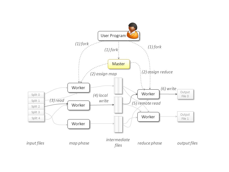 Worker Master User Program (1) fork (2) assign map (2) assign reduce