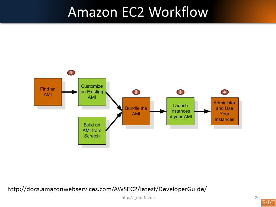 Amazon EC2 Workflow http://docs.amazonwebservices.com/AWSEC2/latest/DeveloperGuide/ http://grid.rit.edu.