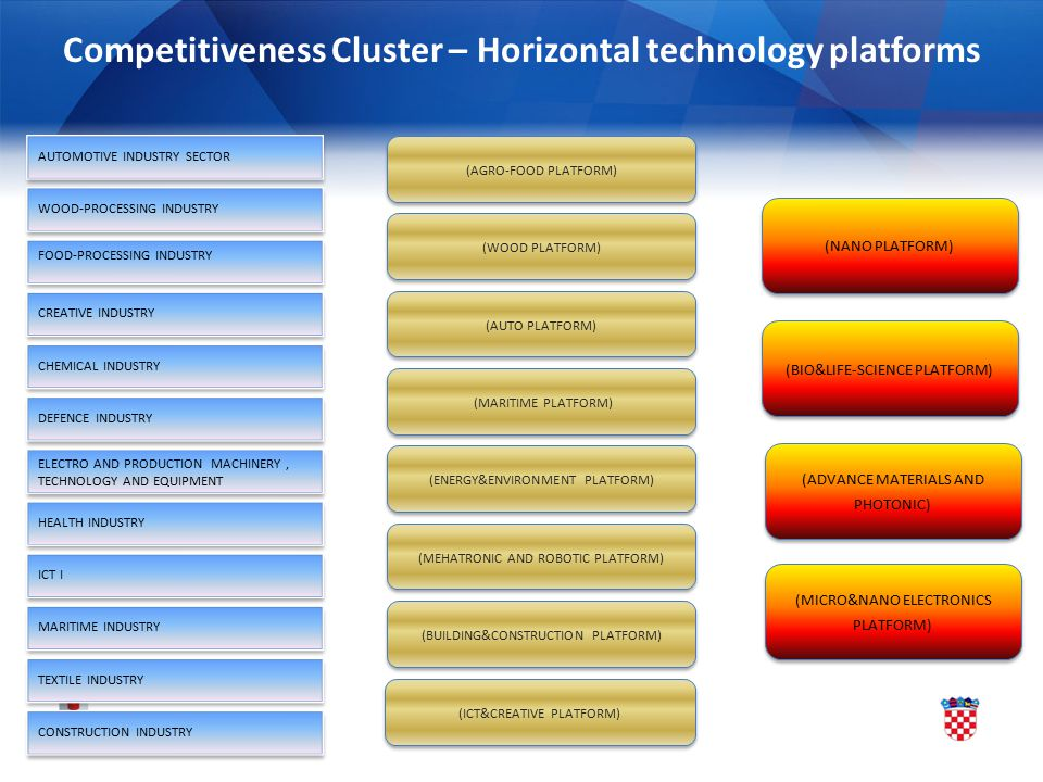 Competitiveness Cluster – Horizontal technology platforms