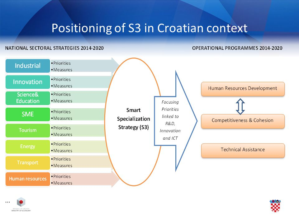 Positioning of S3 in Croatian context