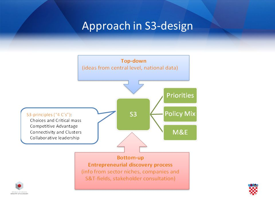 Approach in S3-design