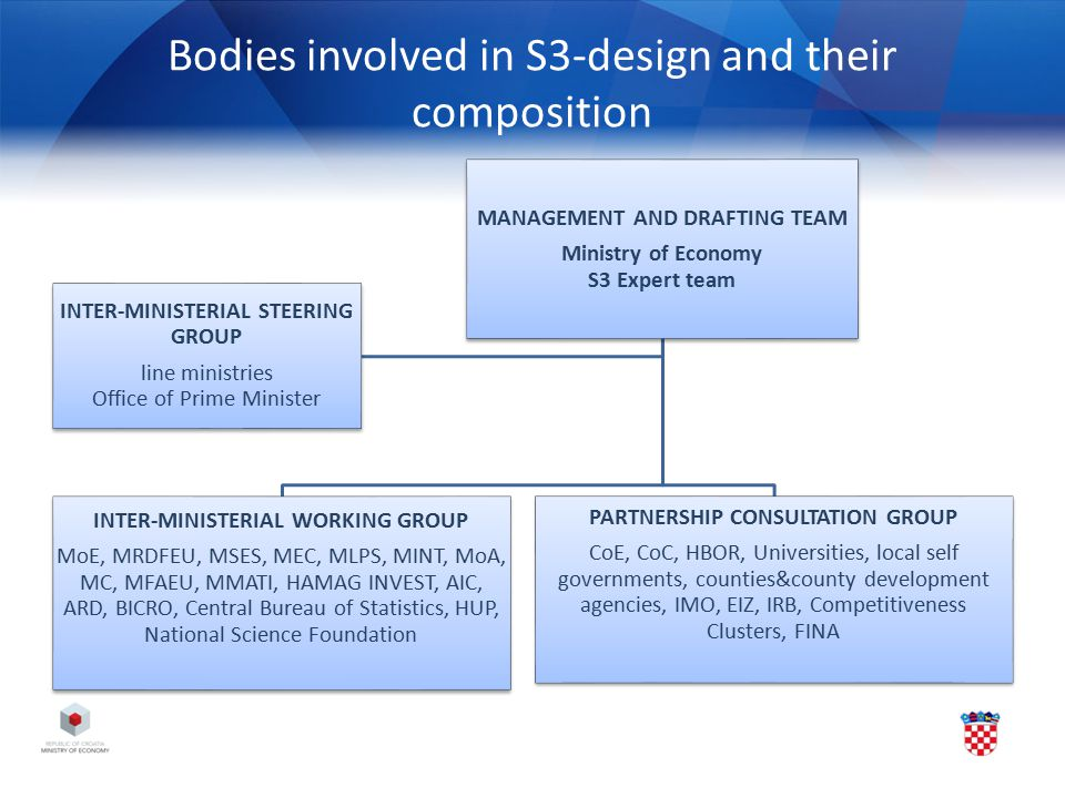 Bodies involved in S3-design and their composition