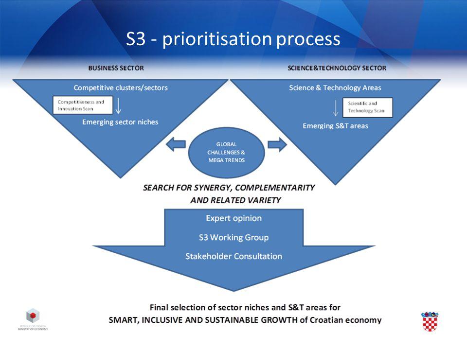 S3 - prioritisation process