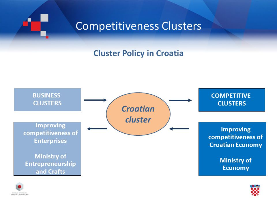 Competitiveness Clusters