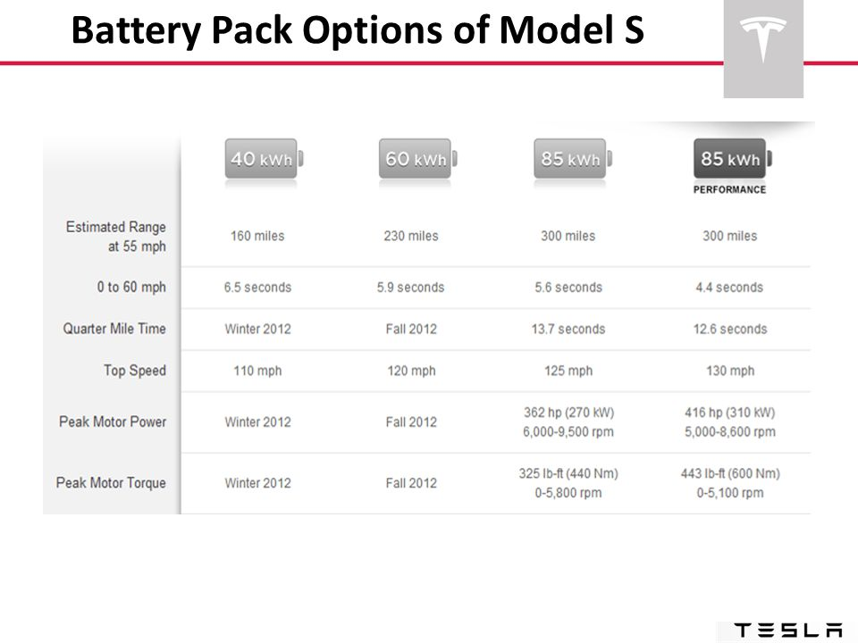 Battery Pack Options of Model S