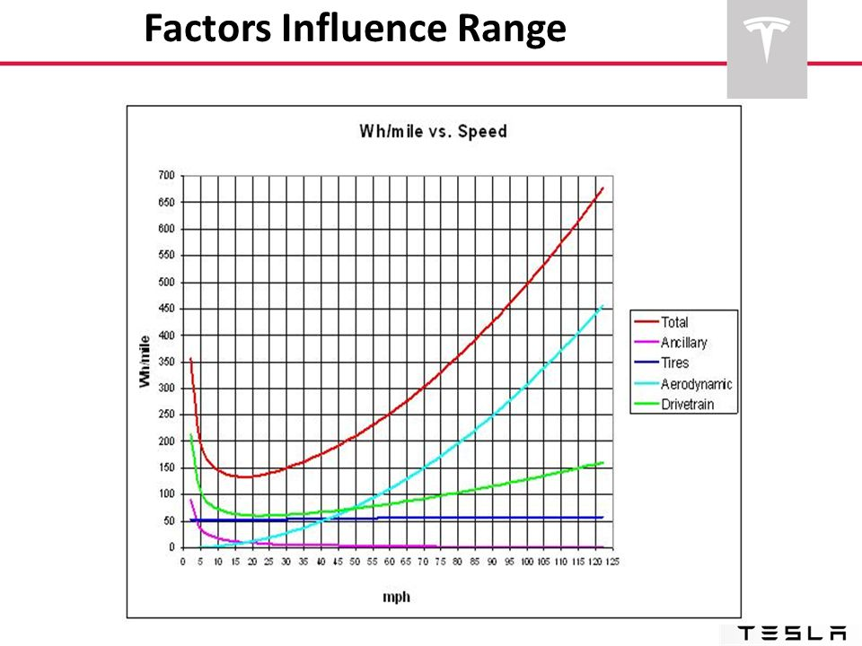 Factors Influence Range