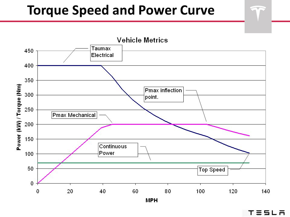 Torque Speed and Power Curve