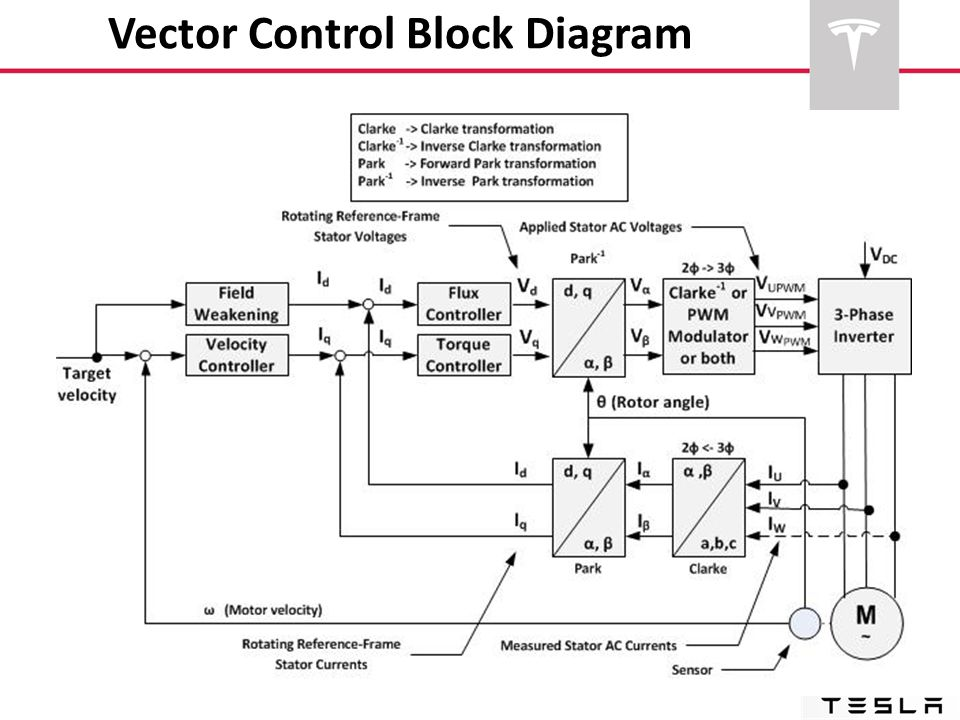 Vector Control Block Diagram