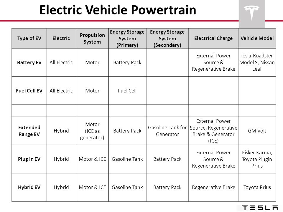 Electric Vehicle Powertrain