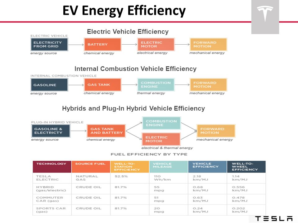 EV Energy Efficiency Electric Vehicle Efficiency