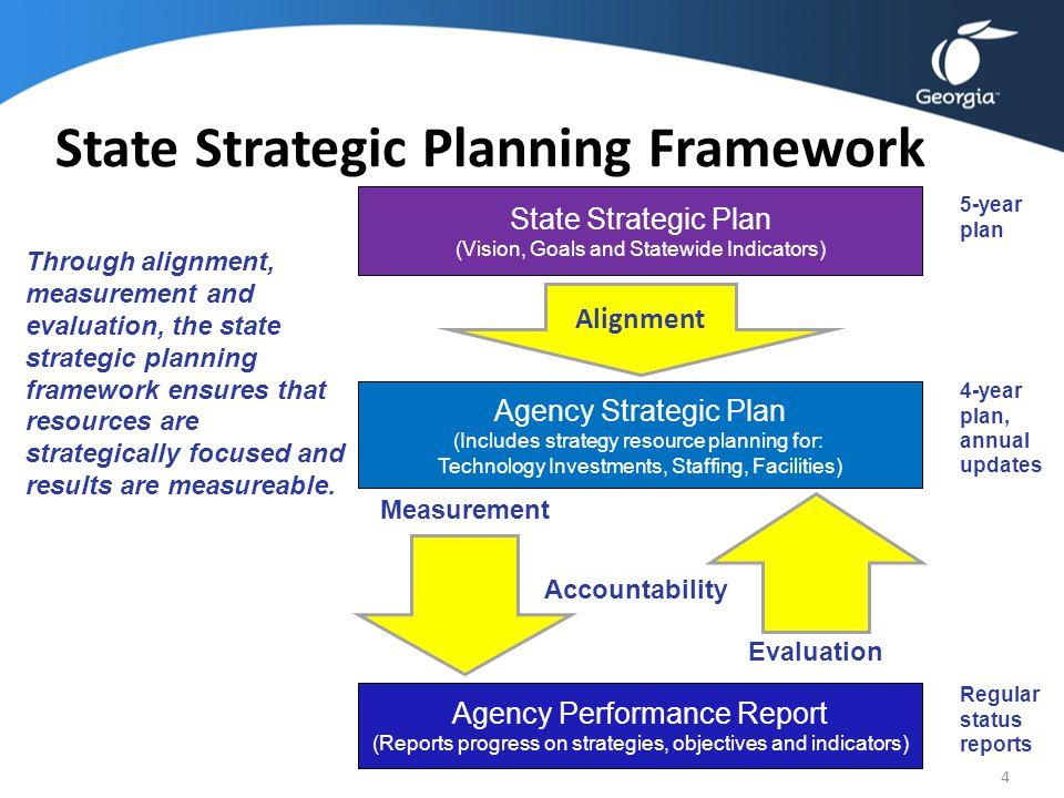 State Strategic Planning Framework