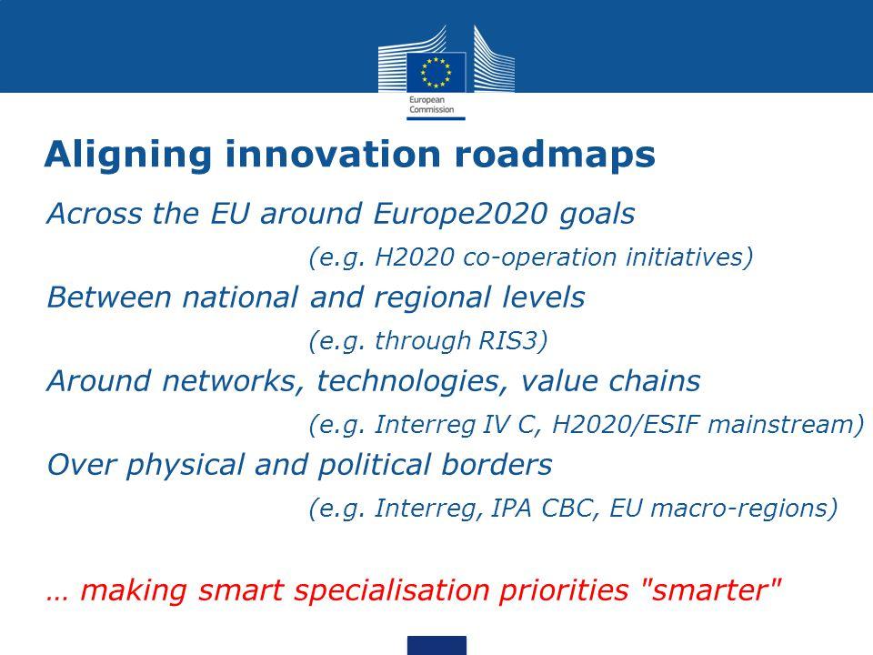 Aligning innovation roadmaps