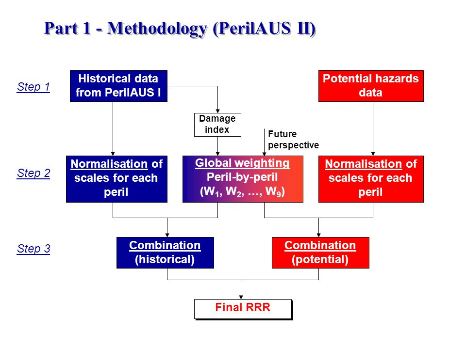 Part 1 - Methodology (PerilAUS II)